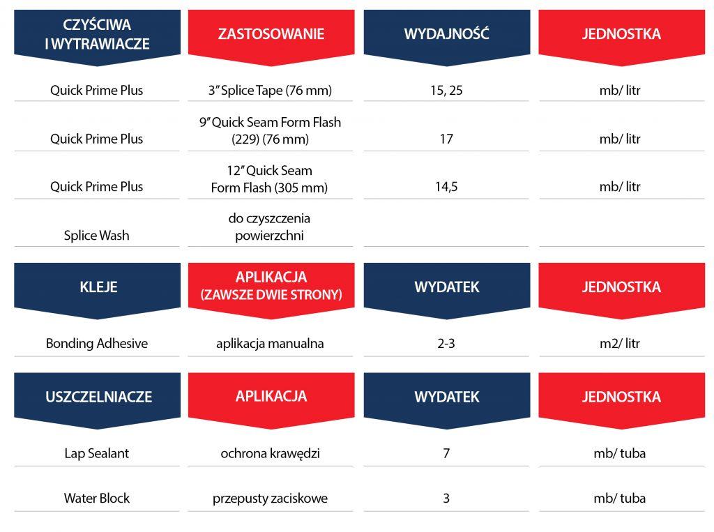 Tabela wydajności EPDM Firestone